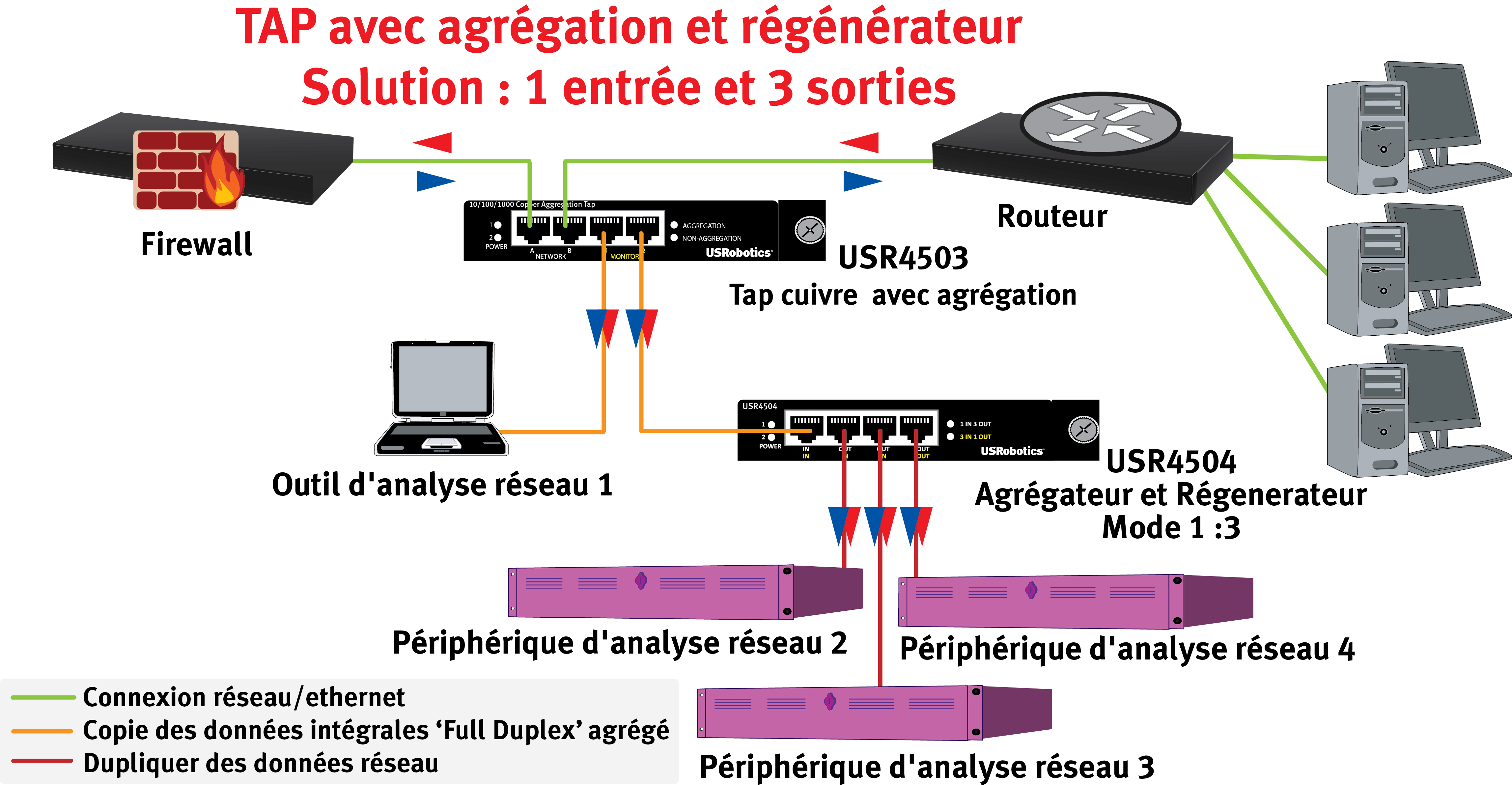 USR ROBOTICS TAP Agrégateur & régénérateur variable